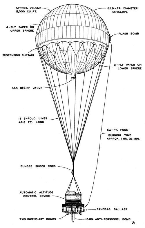 "Balon ""Fugo"", konstrukcja."